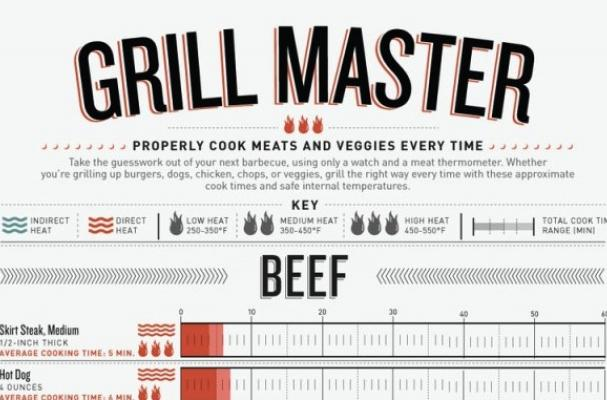 Grill Master Infographic